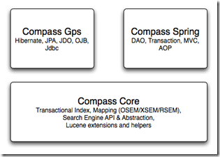 compass-overview